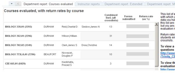Screenshot of the Department report: Course evaluated worksheet